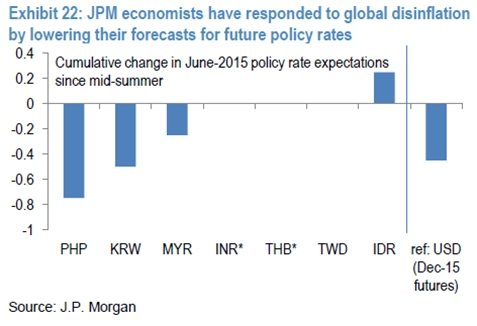 em inflation expectations