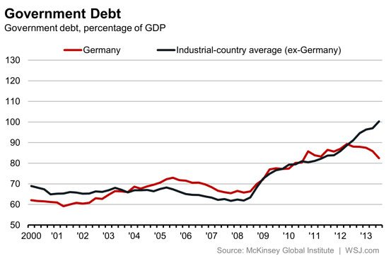 http://blogs.wsj.com/moneybeat/2014/09/25/the-german-exception-to-the-debt-explosion/