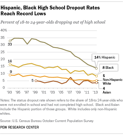http://www.pewresearch.org/fact-tank/2014/10/02/u-s-high-school-dropout-rate-reaches-record-low-driven-by-improvements-among-hispanics-blacks/