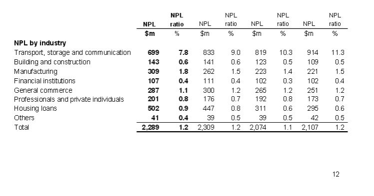 UOB NPL BY SECTOR