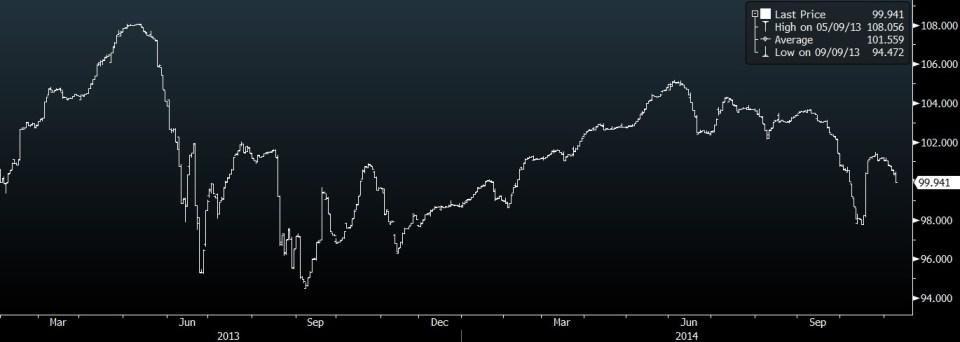 Gajah Tunggal 7.75% 02/2018 Bond Price