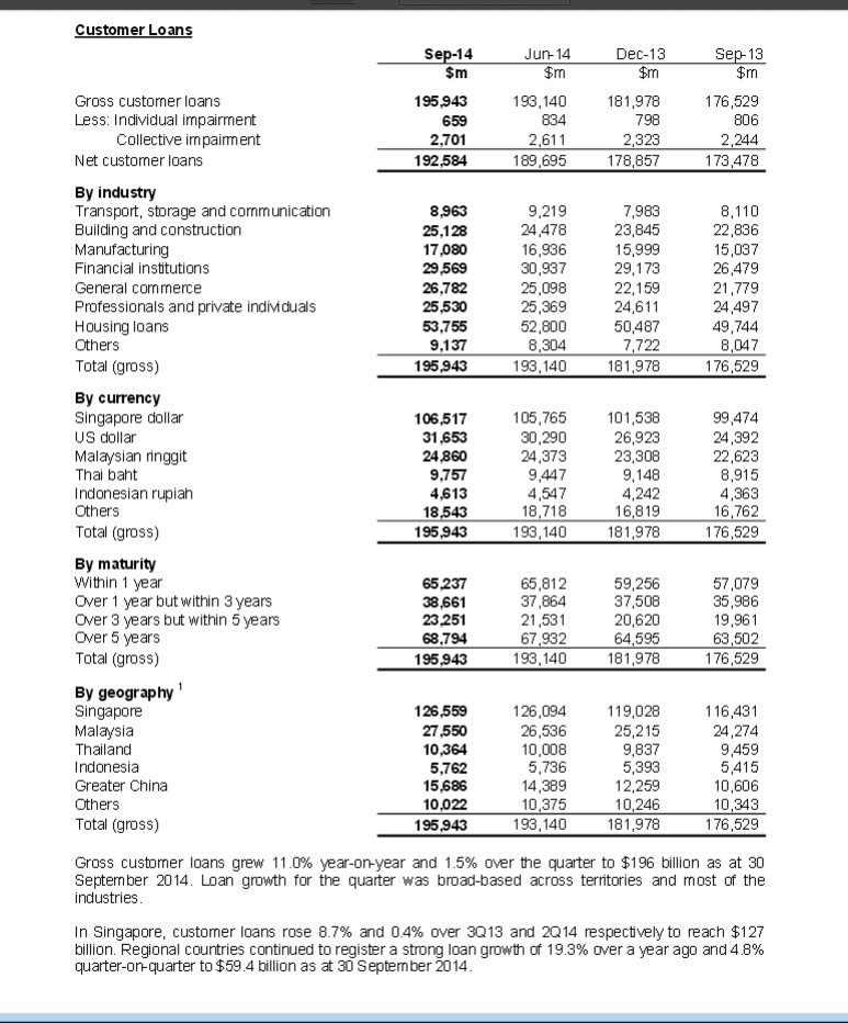 http://www.uobgroup.com/assets/pdfs/investor/financial/2014/gp_financial_3q_2014.pdf