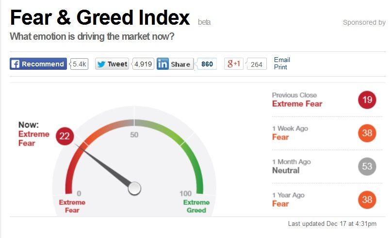 Fear N Greed Index