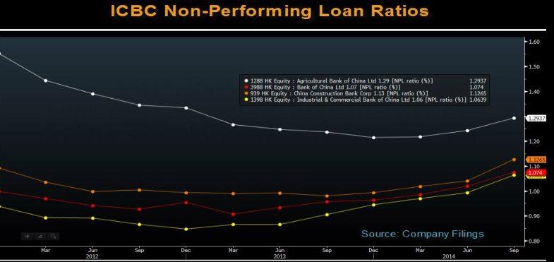 china banks bad loans