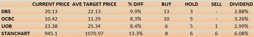 Table of Analysts Recommendations since Nov 2014