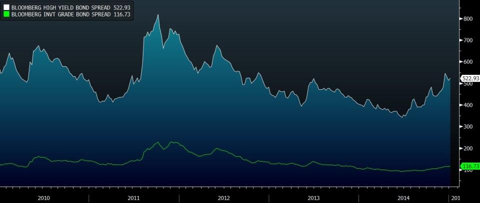 Bloomberg HY versus IG spreads