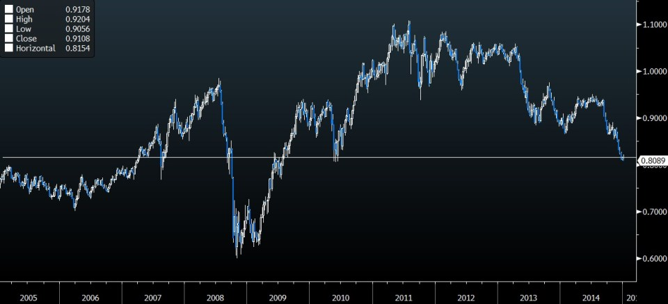 aud weekly