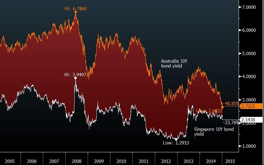 australia vs singapore 10y bond