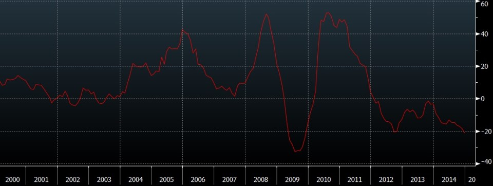 RBA Commodity Index