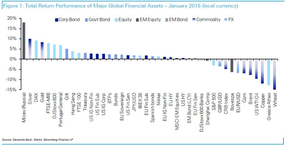 Best performing assets in local currency terms