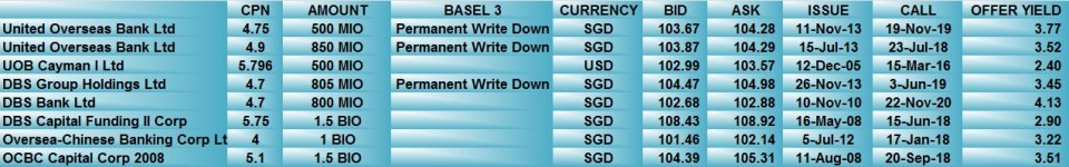 SGD BANK PERPS