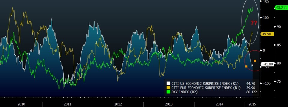 Economic data in Europe is outperforming expectations