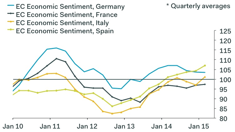 European economic confidence looking better than ever.