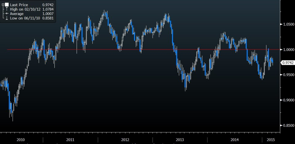 AUDCAD weekly chart