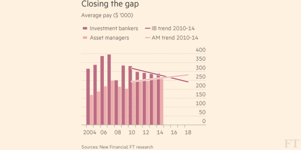 banker fund manager closing pay gap