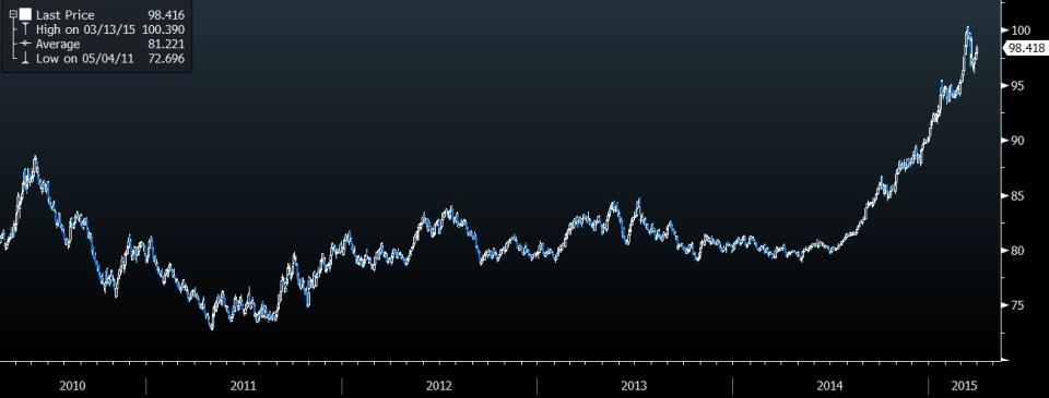 dxy index 5 year