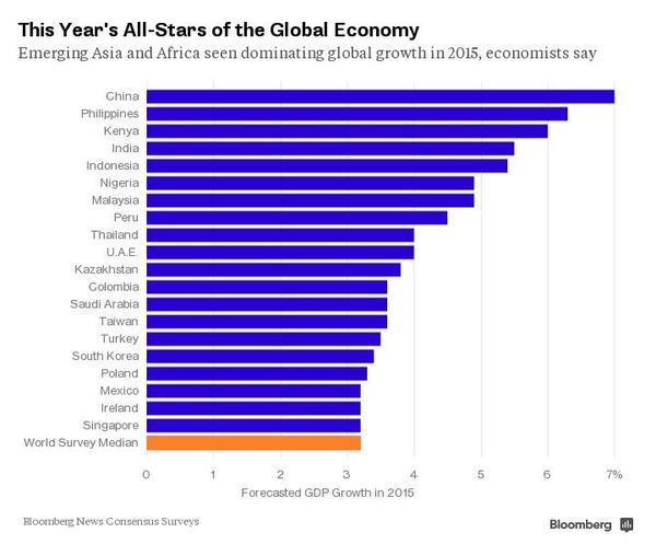 fastest growing economies