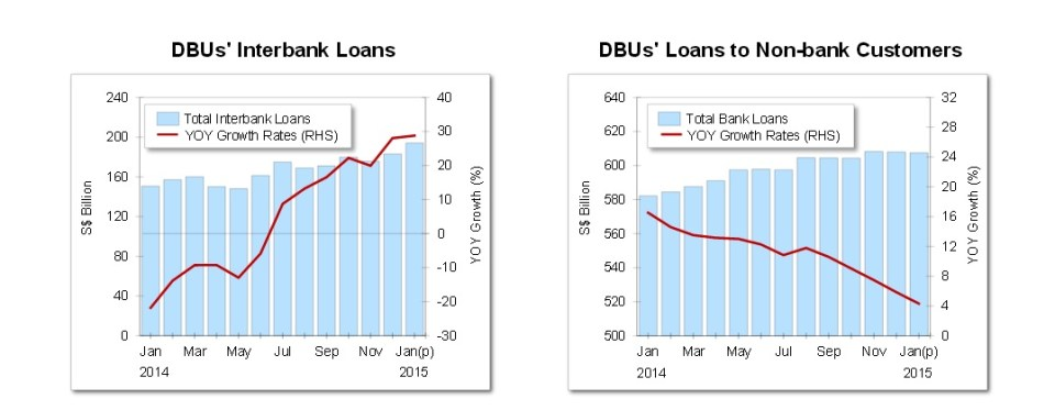 mas loan growth