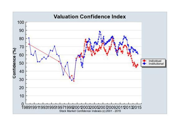 VALUATION CONFIDENCE INDEX