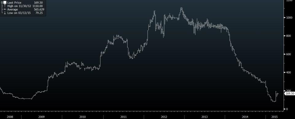 indus gas share price