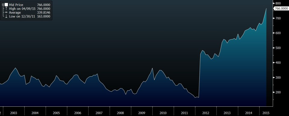 number of hy bonds