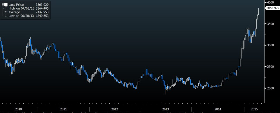 Shanghai Composite Weekly Chart