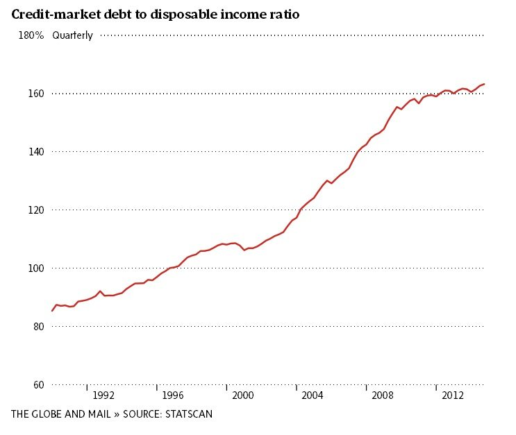 canadians debt to income