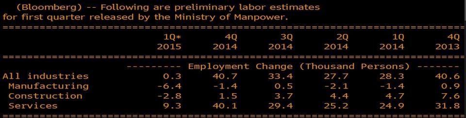 singapore jobs created