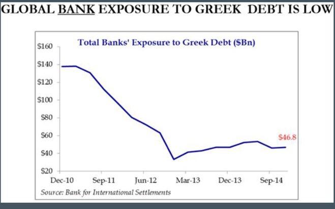 bank exposure to greece