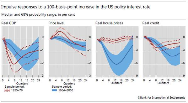 FINANCIAL CYCLE PRONE TO MONETARY CONDITIONS BIS