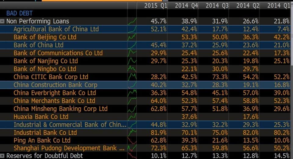 china npl