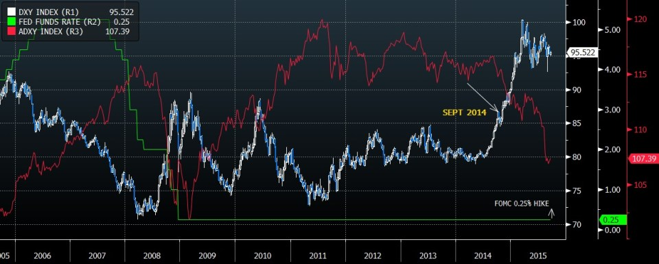 Fx Thoughts : And A Year Ago 3