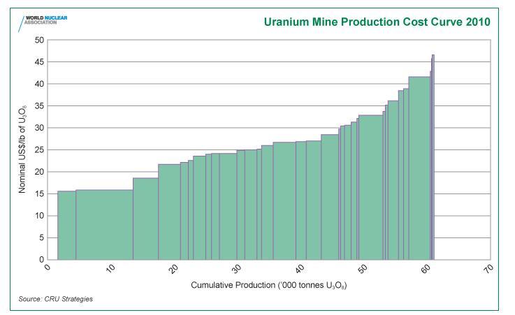 Looking at Uranium 6