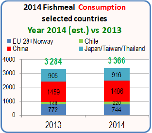 A primer on Fishmeal 14