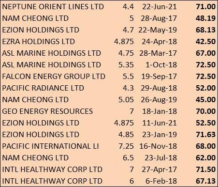 Singapore Corporate Bonds 2017 : No Rain, No Rainbow 2