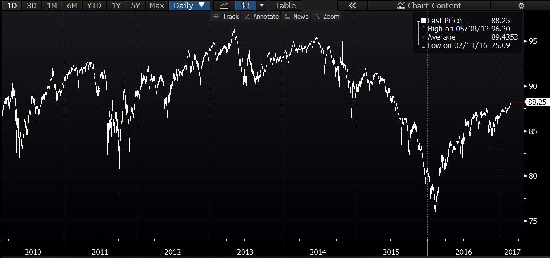 sell-bonds-2