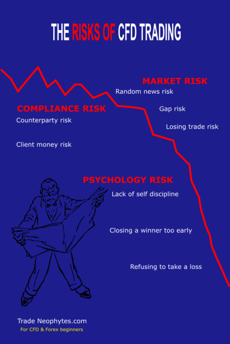 The Risks of CFD Trading