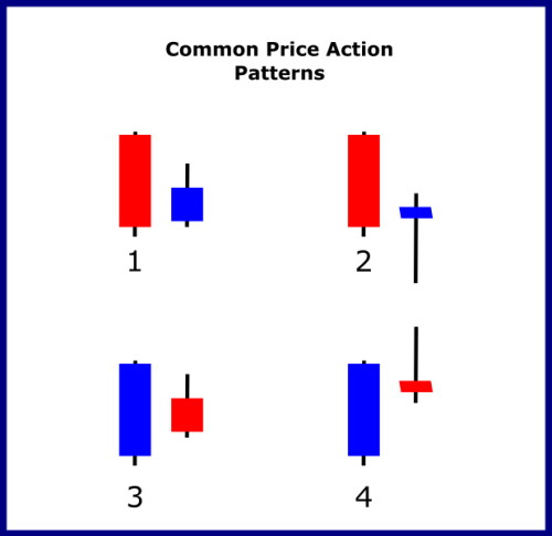 Common Price Action Patterns