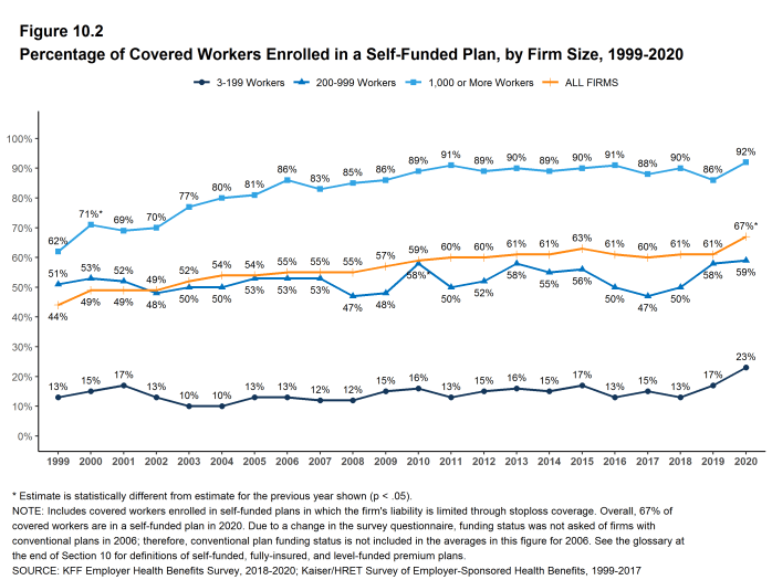 Kaiser Family Foundation chart showing growth in self-funded plans over time