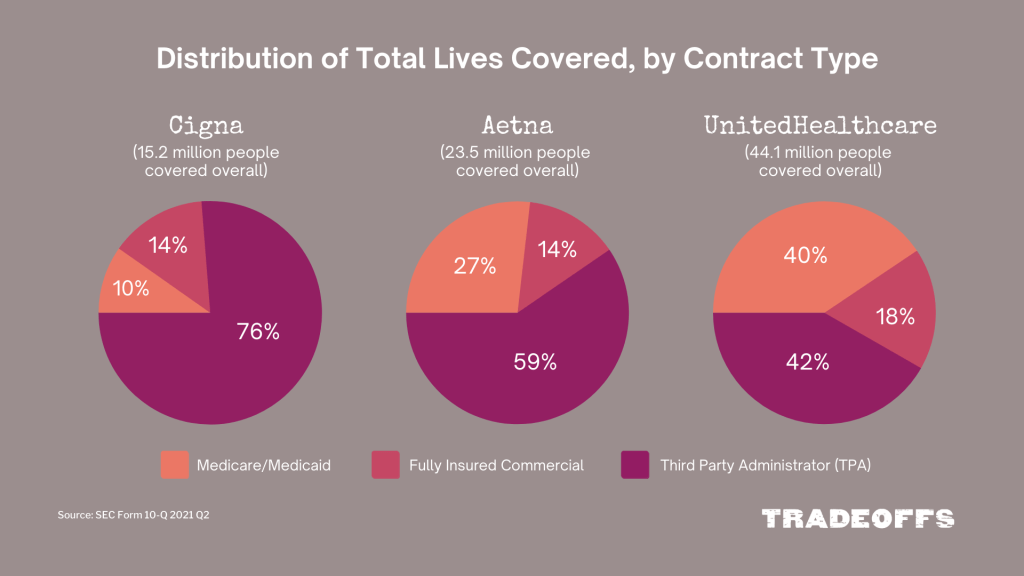 Three pie charts showing the total number of lives covered by Aetna, United and Cigna and how those lives breakdown by contract type