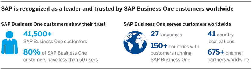 SAP-Business-One-Information