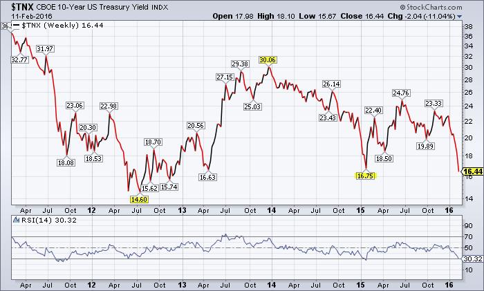 10-Year U.S. Treasury Yield Index 5-Year Chart ...