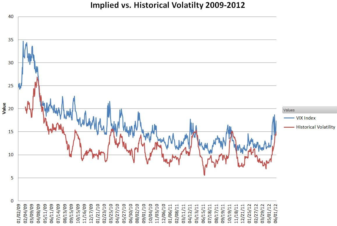 Implied Volatility Vs Historical Volatility Trade Options With Me