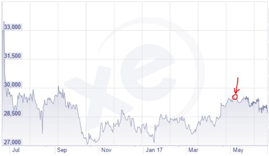 GBP/VND Chart – Source: xe.com