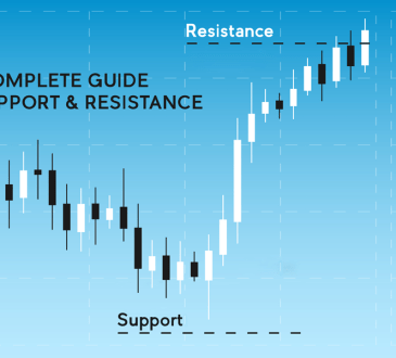 The Complete guide on Support and Resistance