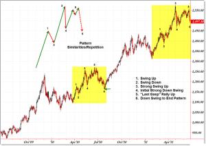 chart pattern repeats