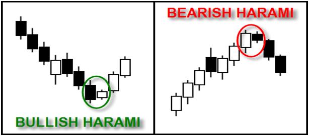 bullish bearish harmani
