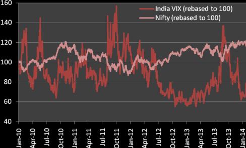 india vix vs nifty