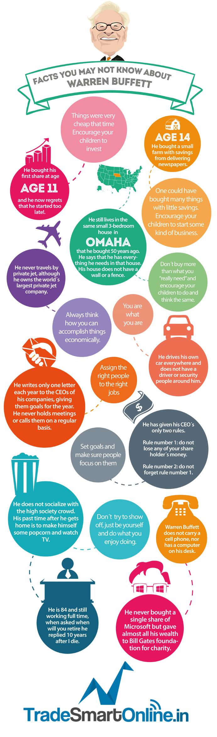 facts about Warren Buffett