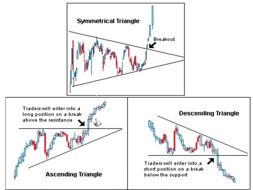 Triangles in Technical Analysis